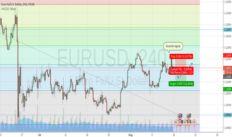 EURUSD: EURUSD Bearish Signal to 1.156