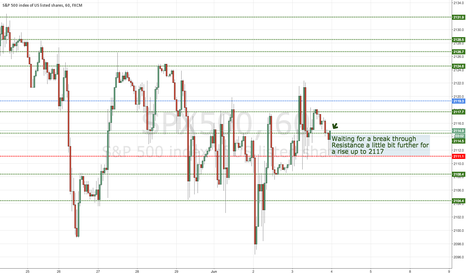 SPX500: Support and Resistance PASR 1 Hr