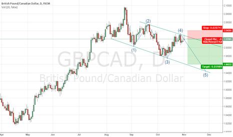 GBPCAD: gbpcad long term idea