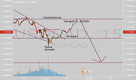 USDCAD: UC RETRACE just for KICKs