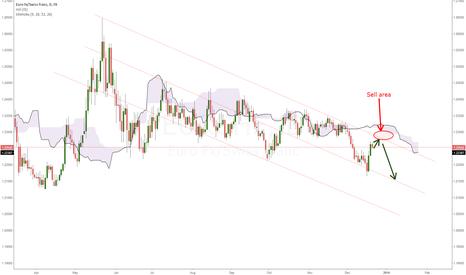 EURCHF: Possible short ahead