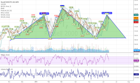 IWM: IWM Head and Shoulders