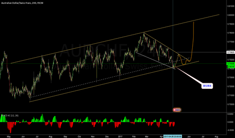 AUDCHF: the down leg maybe exausted soon