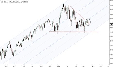 FRA40: $EWQ, $CAC40 France false break above intermediate down TL