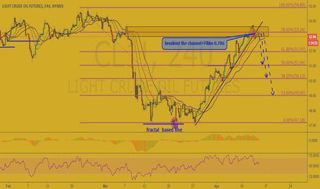 CL1!: Crude Oil (CL1!)