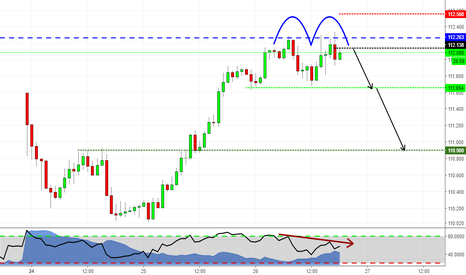 CHFJPY: Double Top at Structure!