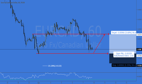 EURCAD: EURCAD - COULD IT BE THIS SIMPLE (QUICK SHOT LONG DB)