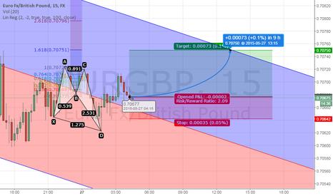 EURGBP: Butterfly Pattern, Eur/Gbp, 15min