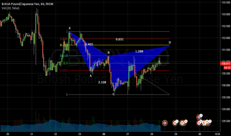 GBPJPY: Bearish Cypher on GBPJPY 1H