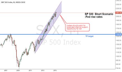 SPX: S&P 500 short scenario