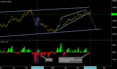 AUDCAD: audchf confirming its down move