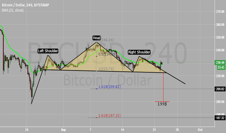BTCUSD: H&S - Picture is not clear