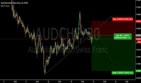 AUDCHF: 61,8 fibonacci reject+ Breakout-AUDCHF