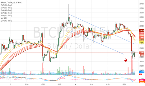 BTCUSD: Taking advantage of the whale sale!