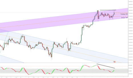 XAUUSD: Flat DVG within Channel
