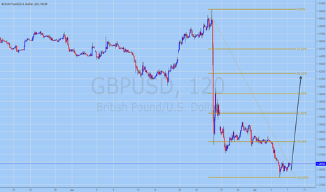 GBPUSD: GBPUSD Trading Forecast for July 7, 2016