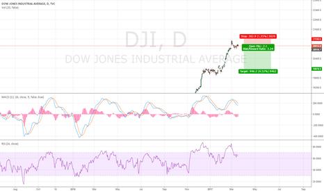 DJI: Dow Jones Industrial Average Back to 20000