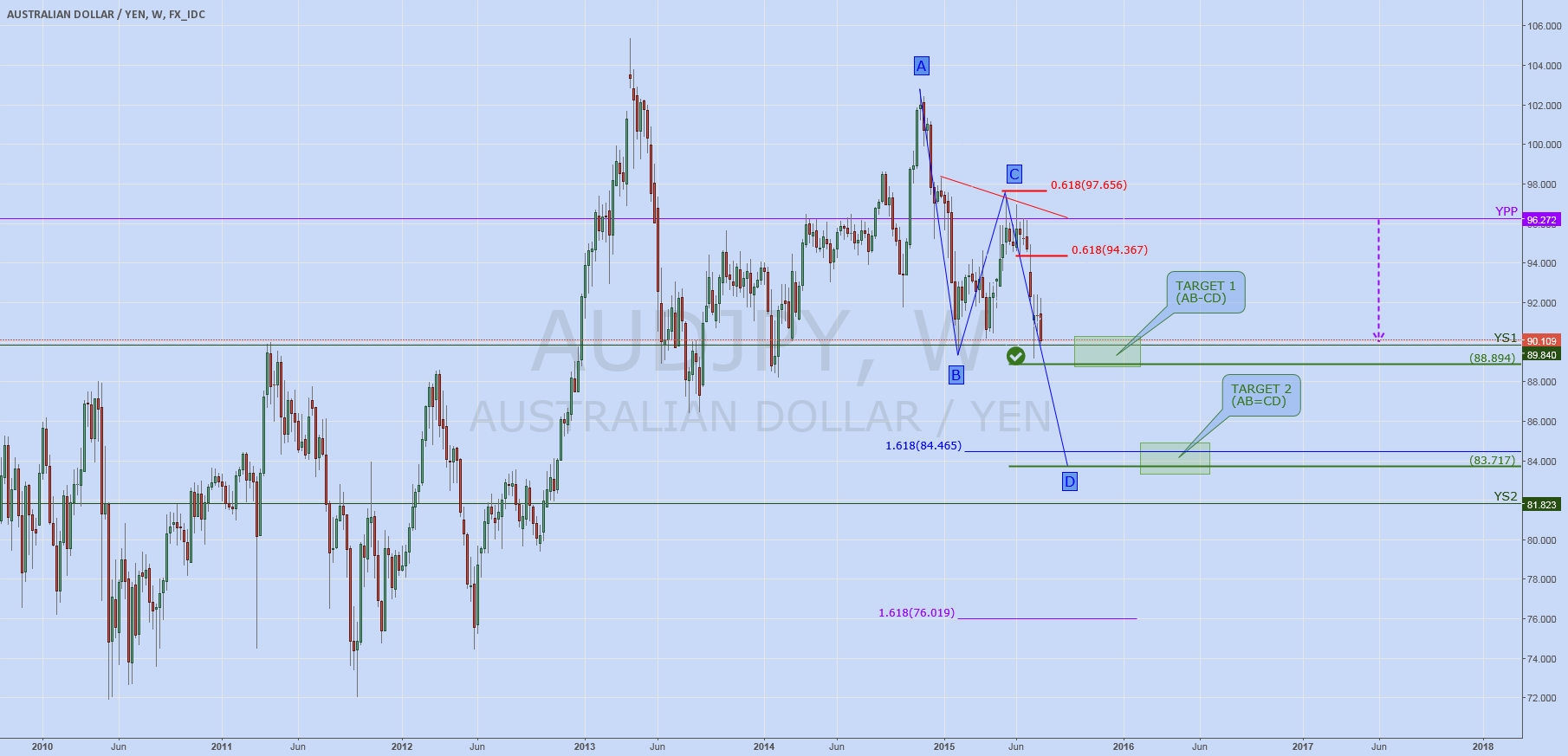 AUDJPY: Consolidation