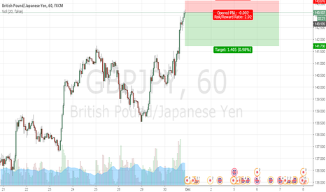 GBPJPY: Downtrend