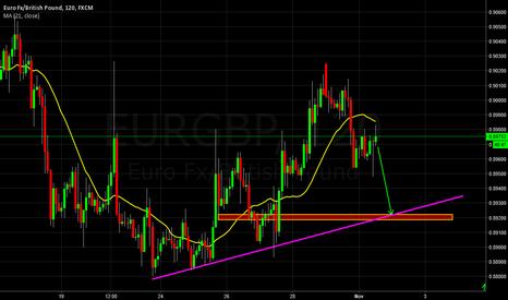 EURGBP: 50 pips Trade