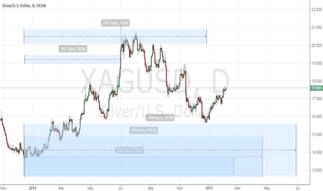 XAGUSD: the silver peak day predicted