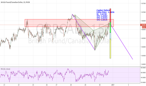 GBPCAD: Cypher Pattern