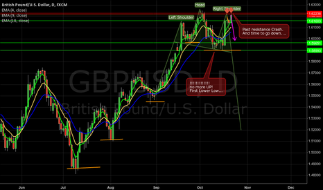 GBPUSD: First Lower Low in GBPUSD? for me is time to go short