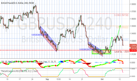 GBPUSD: Long on poor data