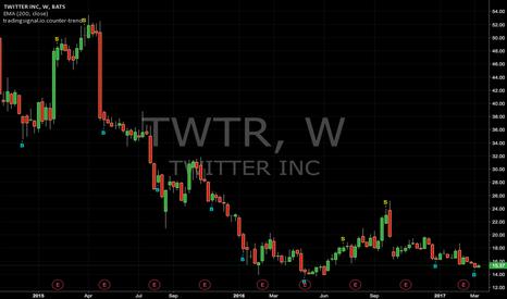 TWTR: Counter-trend signals : TWTR (Weekly)