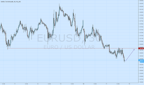 EURUSD: Feel like its gonna go back to resistance