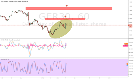 GER30: Two potential shorts on GER30