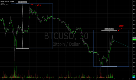 BTCUSD: BTC/USD prediction