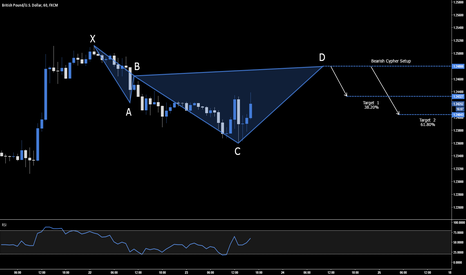 GBPUSD: GBP.USD - BEARISH CYPHER SETUP - 1.2480
