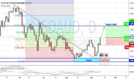 USDAUD: USD Getting Stronger against AUD