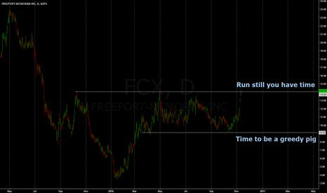 FCX: picking levels