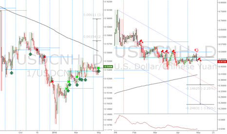 USDCNH: USDCNH: Short, in case you were in doubt...