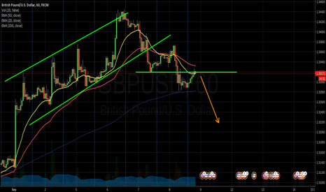 GBPUSD: Retraced to previous support