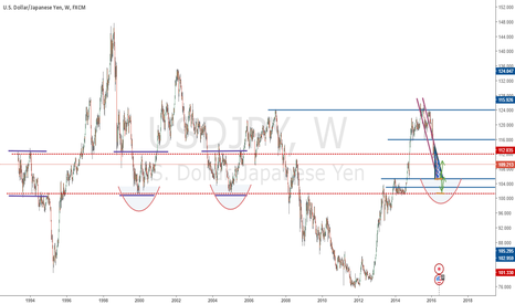 USDJPY: Basically the idea above USD/JPY, but seen from far way Zoom OUT
