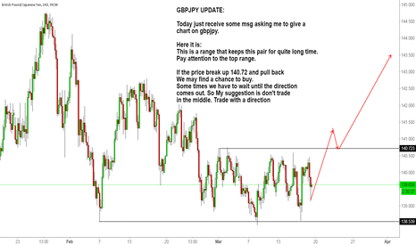 GBPJPY: GBPJPY UPDATE: Trade after the break out