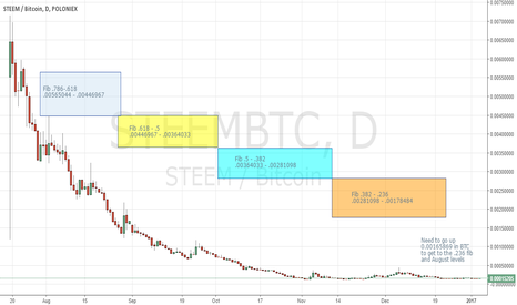 STEEMBTC: STEEMBTC Daily Historical Fib Levels