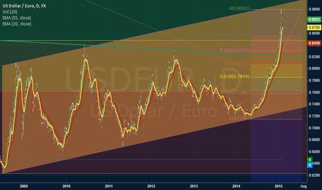 USDEUR: apreciation eur