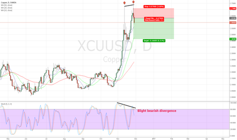 XCUUSD: Copper short - 29 November 2016
