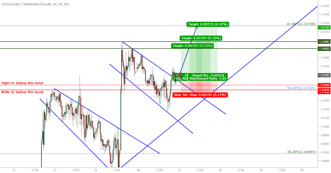 USD/CAD: Short-term long based on consolidation breakout