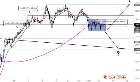 EURJPY: What lies for Euro-Japanese Yen's future?