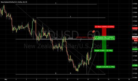 NZDUSD: Trend continuation Short