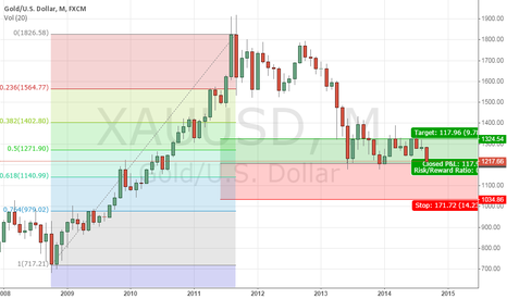 XAUUSD: LONG GOLD on the Monthly Chart