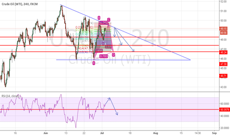 USOIL: Possible bat pattern within Descending triangle