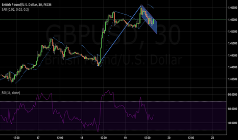 GBPUSD: GBP/USD 30minute Bull Flag