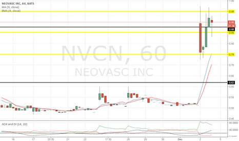 NVCN: Ladies & gents lets watch for sustain priced at .90