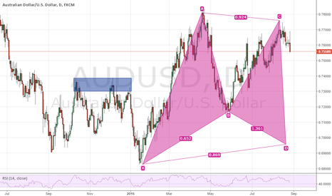 AUDUSD: potential Gartley pattern on AUD/USD